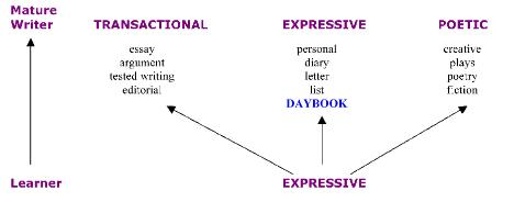 Expressive Writing - Tips and Exercises